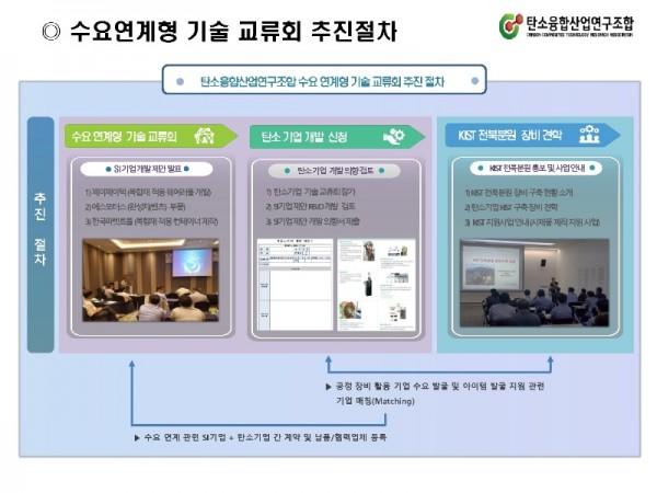 2019 수요연계 기술교류회(안)_기업 배포용_0531_4.jpg
